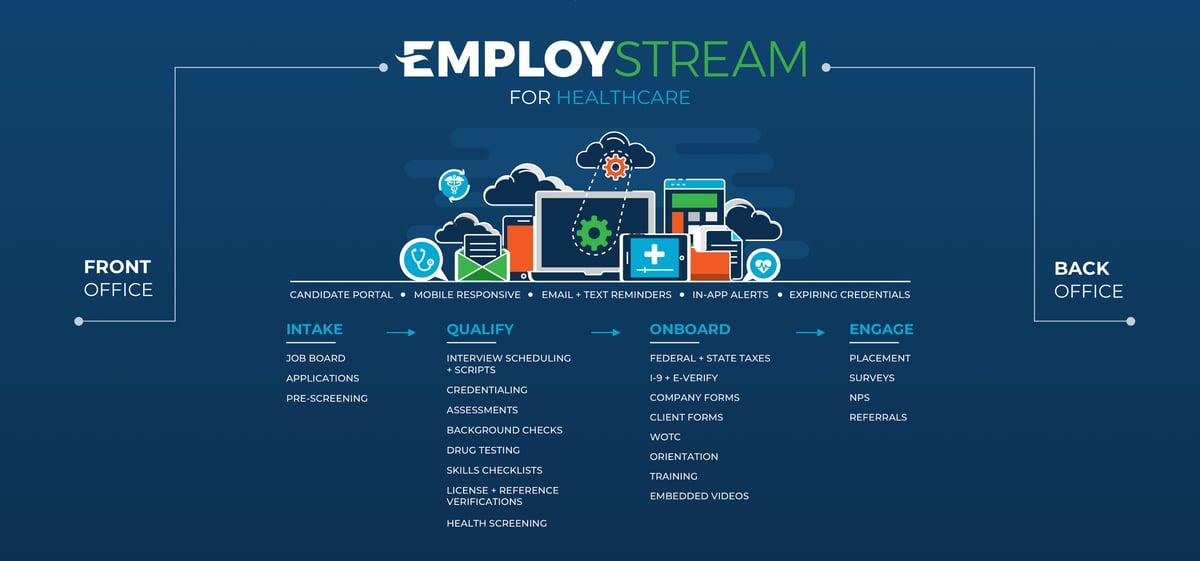 EmployStream Healthcare Infographic